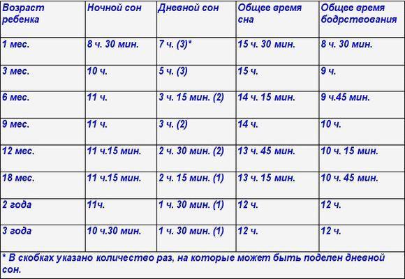 таблица режима сна малыша
